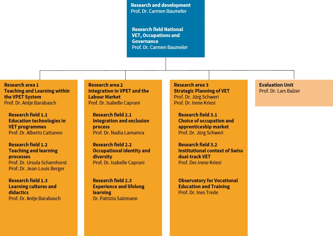 Organization chart R&D